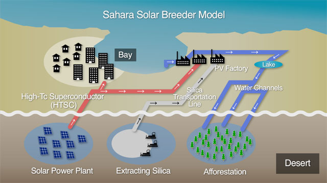 Sahara Solar Breeder Foundation official website